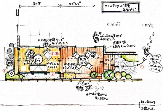 鎌倉市A様邸 ガーデンテラス・ガーデンルームご提案図
